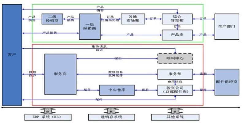 erp汽车制造流程图
